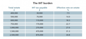 The IHT burden